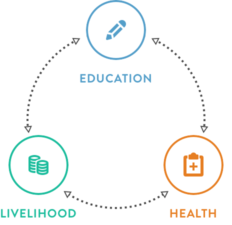 The three pillars of activity for Helping the Burmese Delta charity - supporting Education, Health and Livelihoods